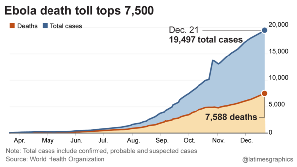 Ebola deaths and cases