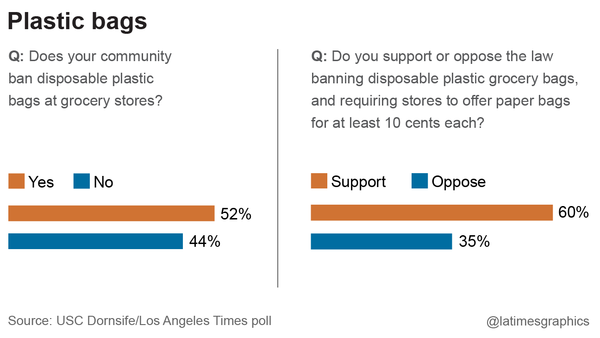 USC Dornsife/Los Angeles Times poll