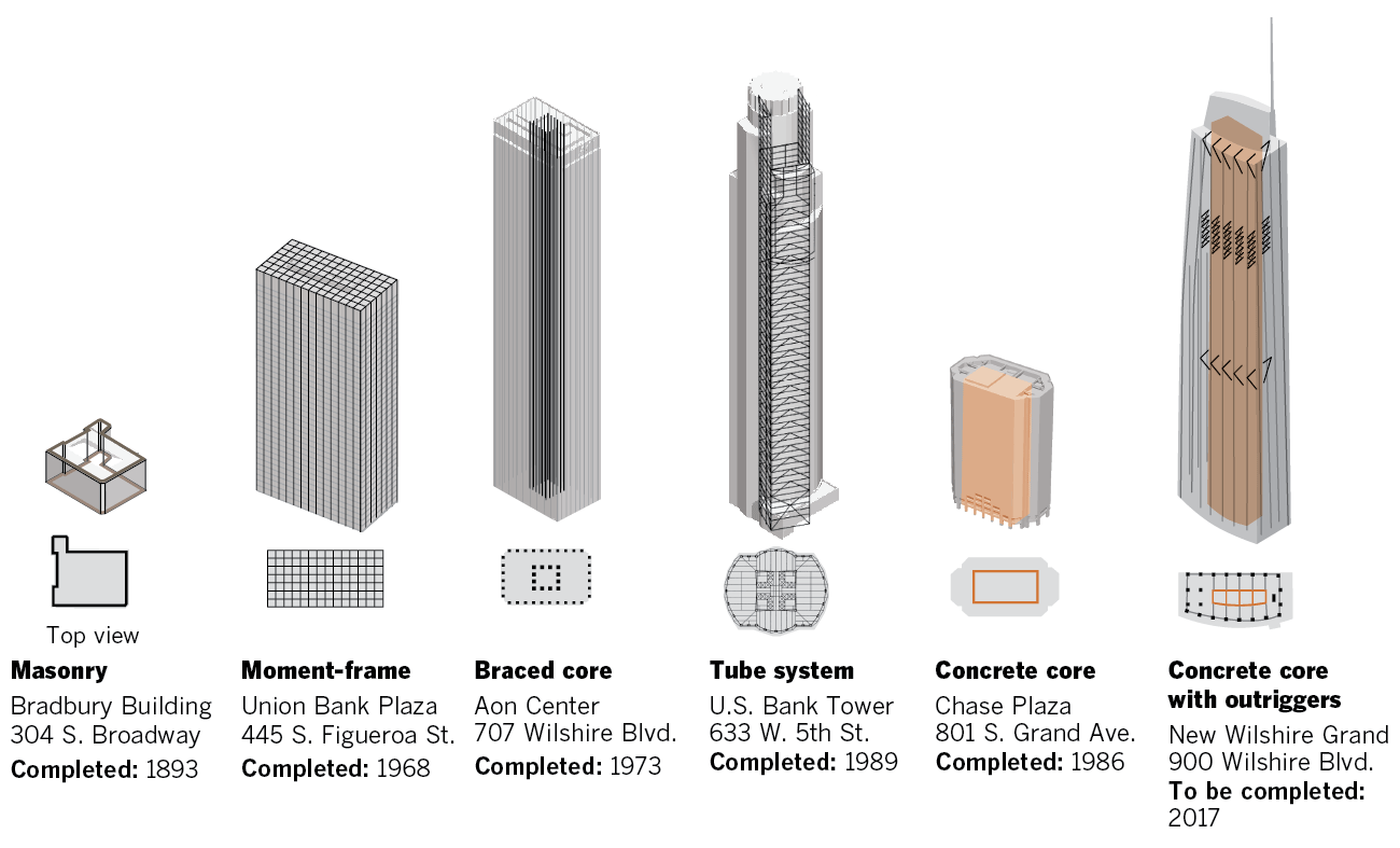 Building Materials Bricks