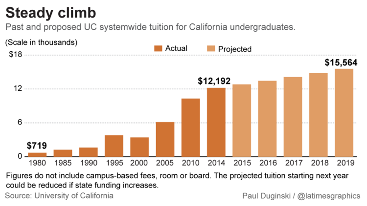 Past and projected tuition