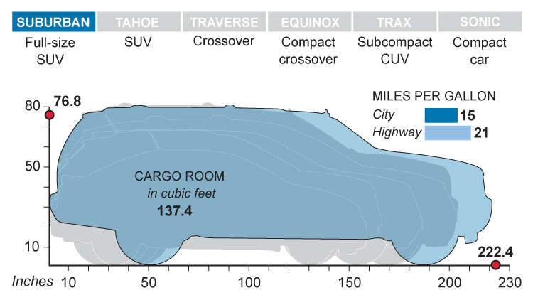 Interactive Graphic How Subcompact Crossovers Measure Up