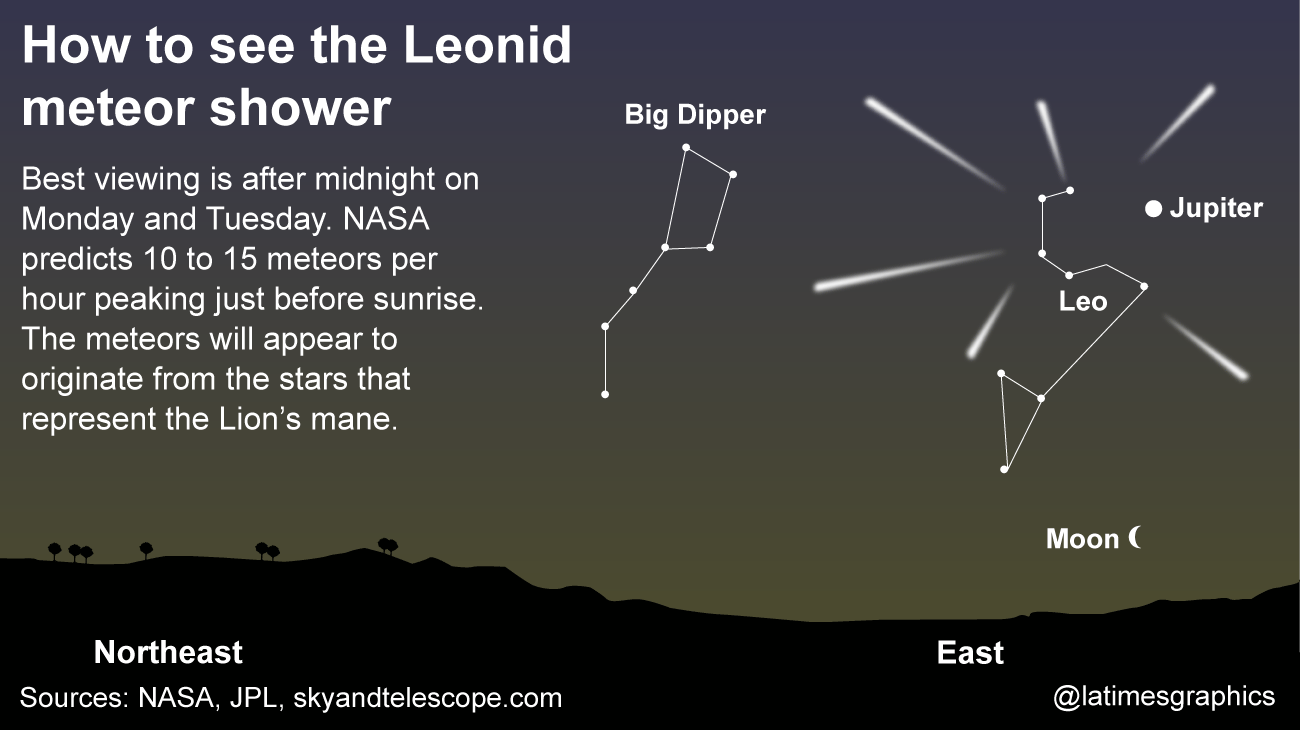 Leonid Meteor Shower To Peak In Wee Hours Will Require