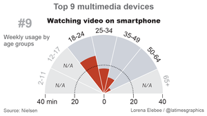 How the U.S. spends its time on multimedia devices