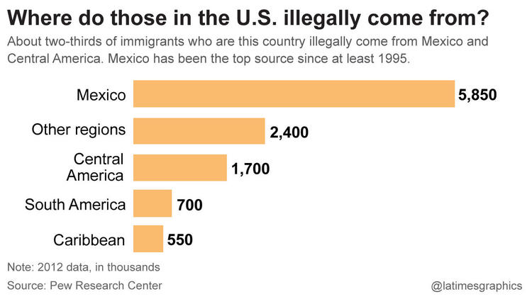 Where do immigrants in the U.S. illegally come from?