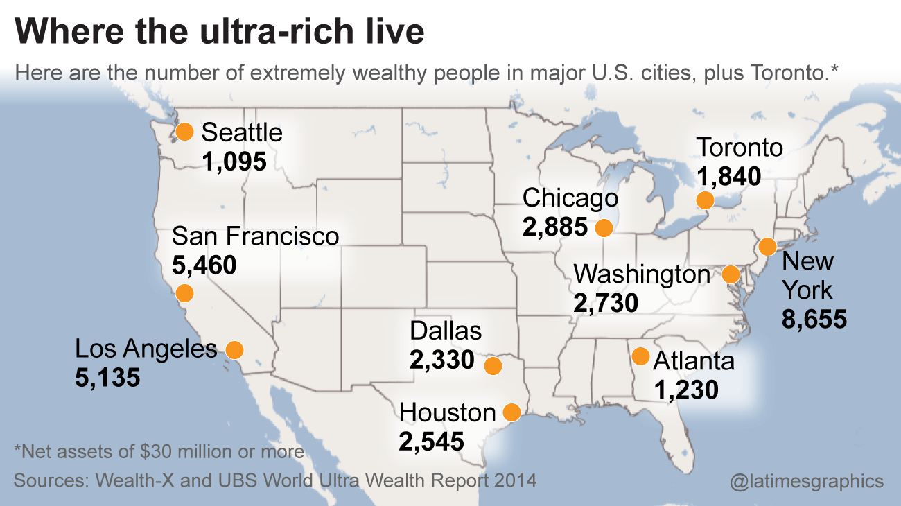 L.A. is third when it comes to people with lots and lots of money