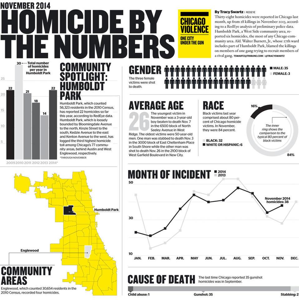 November homicide map