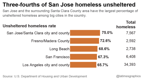 Three-fourths of San Jose homeless unsheltered