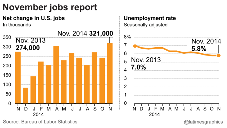 November jobs report