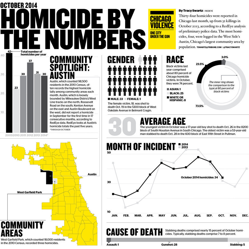 34 homicides in October 2014 Chicago Tribune