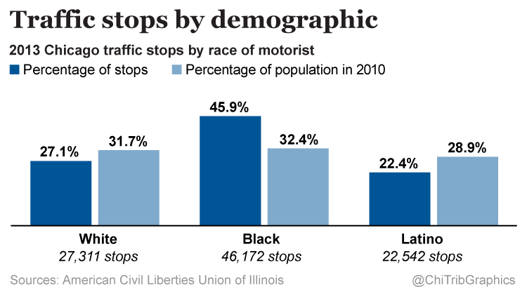 Chicago police stop black motorists more (chart)