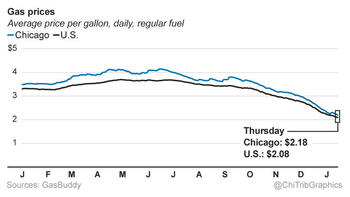 Gas Prices Chicago >> Cheaper Gasoline Could Save 300b Across U S Economy This Year