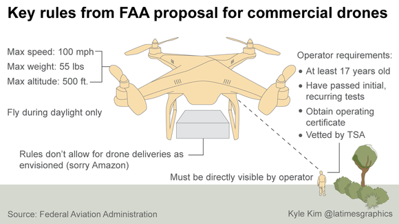 FAA drone rule proposal: What they allow, who benefits ...