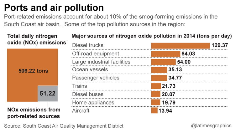 Ports and air pollution