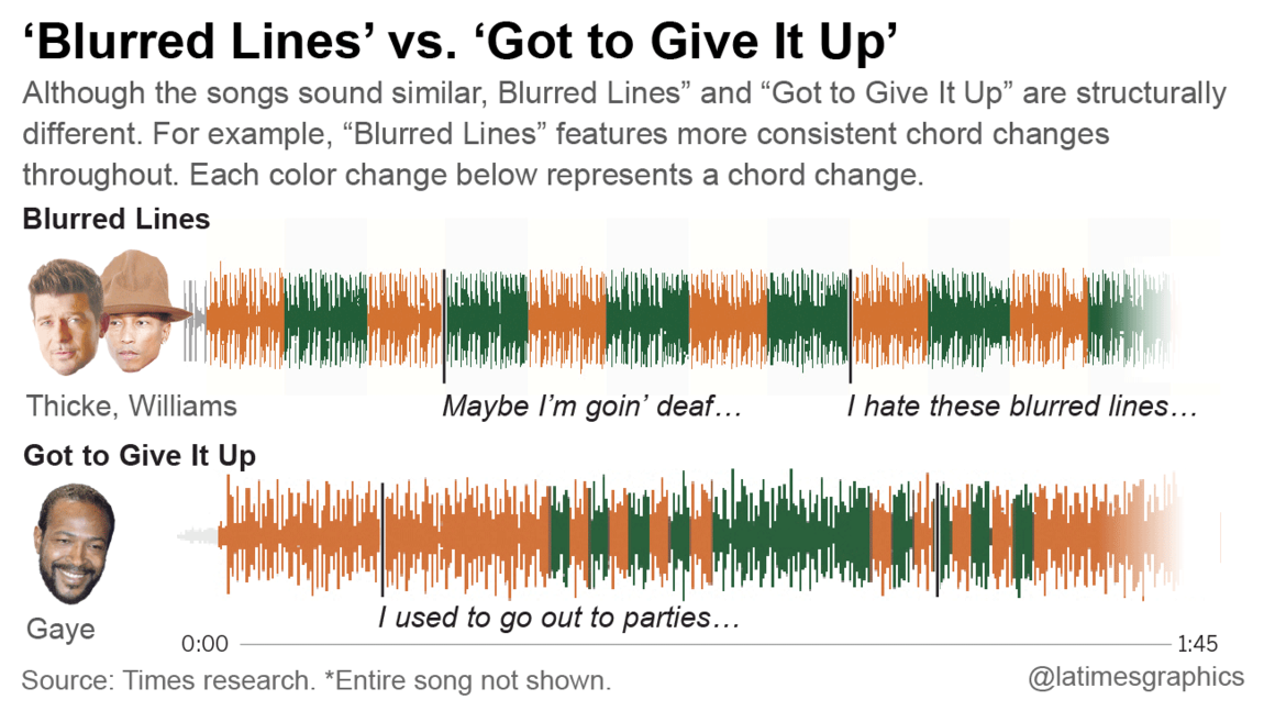 """The """"Blurred Lines"""" Verdict: What It Means For Music Now and In the ..."""