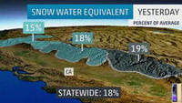 Snow Drought Bad News For California