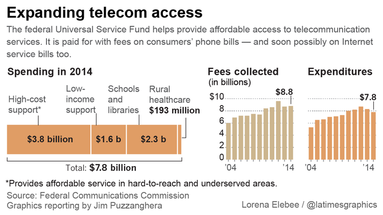 Expanding telecom access