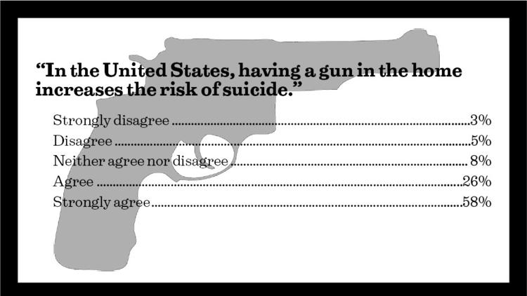 """In the United States, having a gun in the home increases the risk of suicide."""