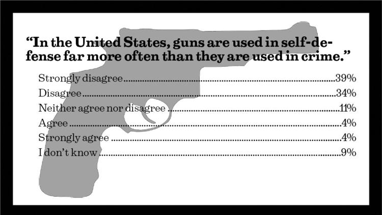 In the United States, guns are used in self-defense far more often than they are used in crime.""