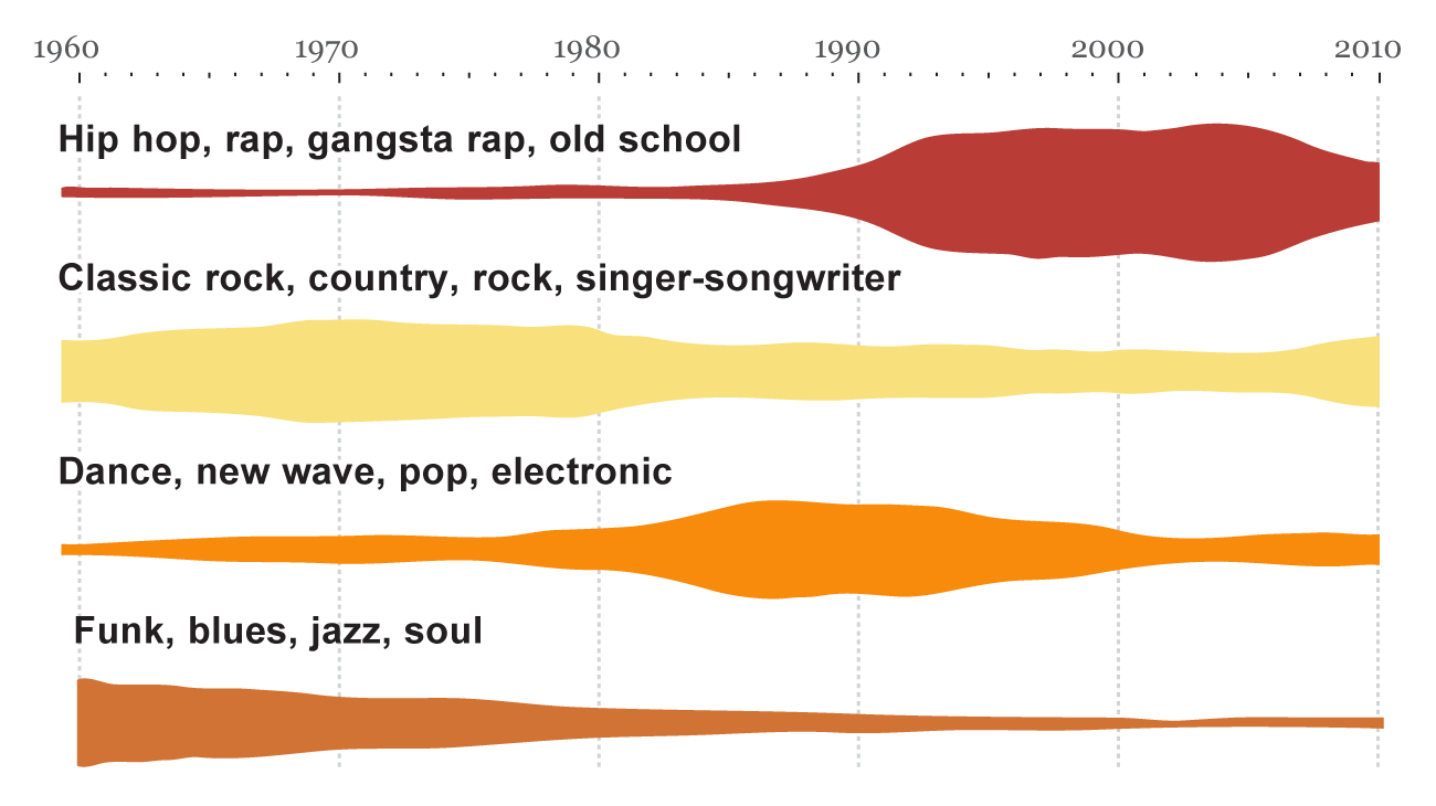 The evolution of popular music: USA 1960–2010
