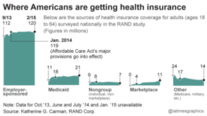 Where Americans are getting health insurance