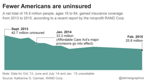 Fewer Americans are uninsured