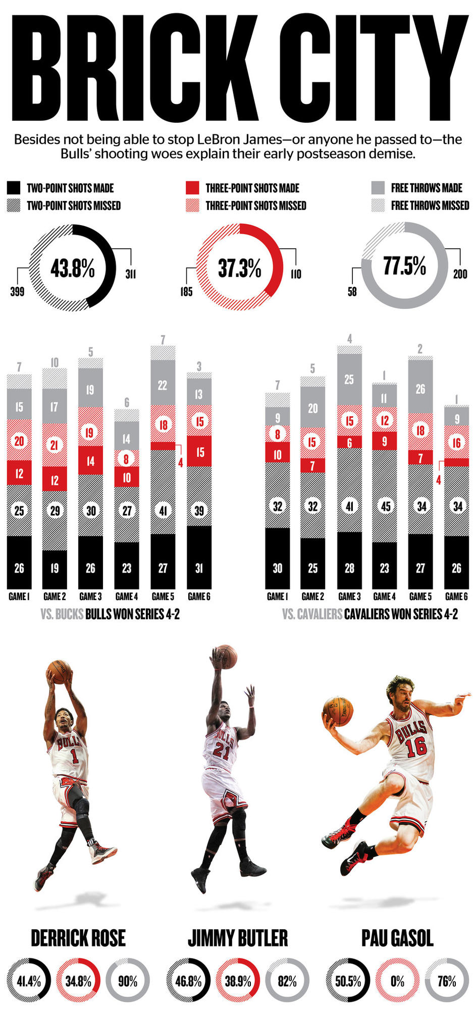 stats: chicago bulls 2015 playoff run - redeye chicago