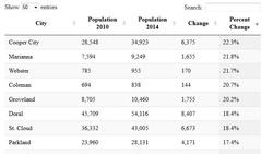 Search: Population change in Florida cities, 2010-2014
