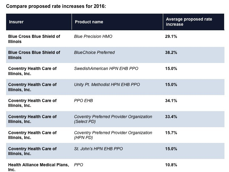 Illinois health insurance proposed increases for 2016 ...