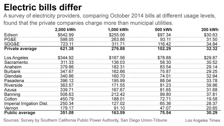 electric bills differ