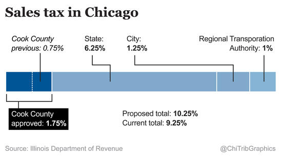 Sales tax in Chicago