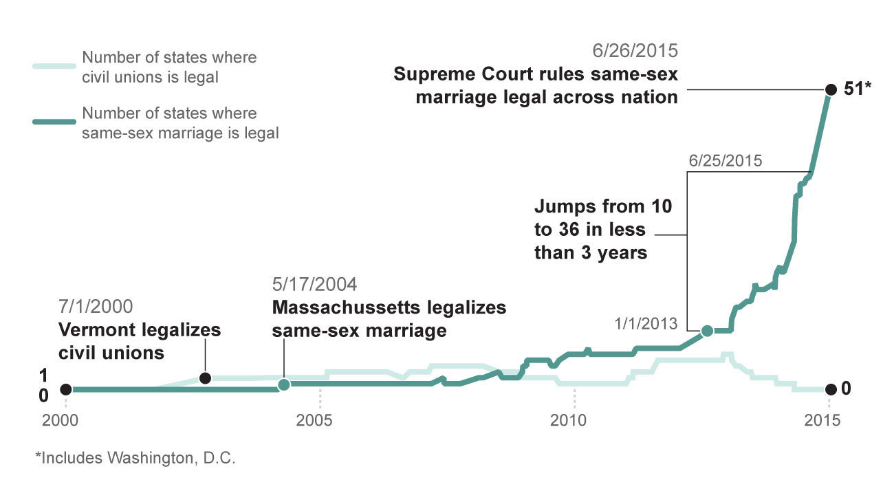 History of gay marriage battles