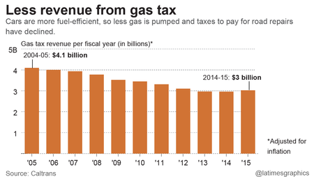 Less revenue from gas tax