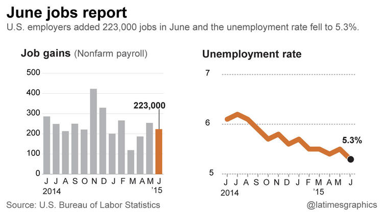 Unemployment rate dips to 5.3%