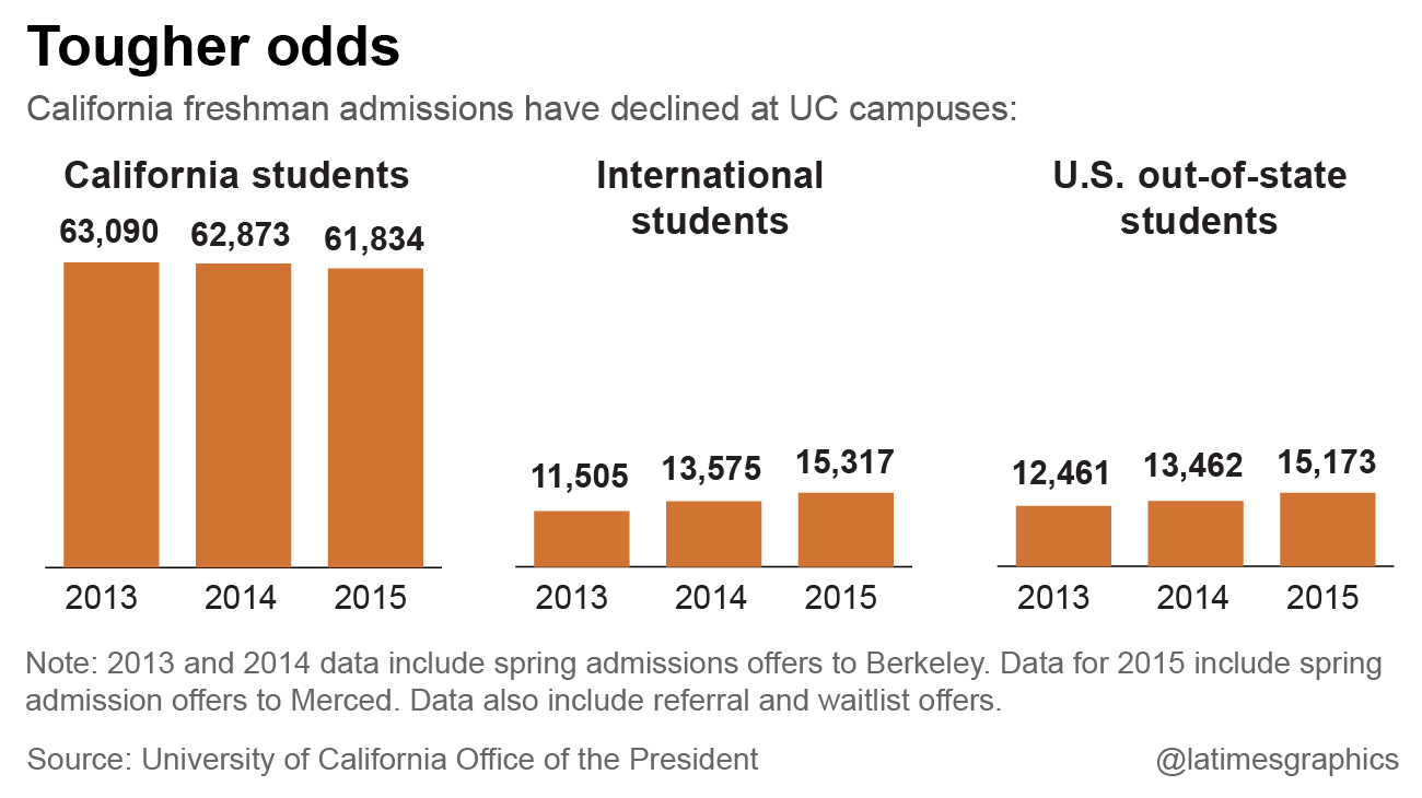 fewer californians got into uc while offers to foreign students fewer californians got into uc while offers to foreign students rose la times