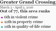 More Greater Grand Crossing crime »