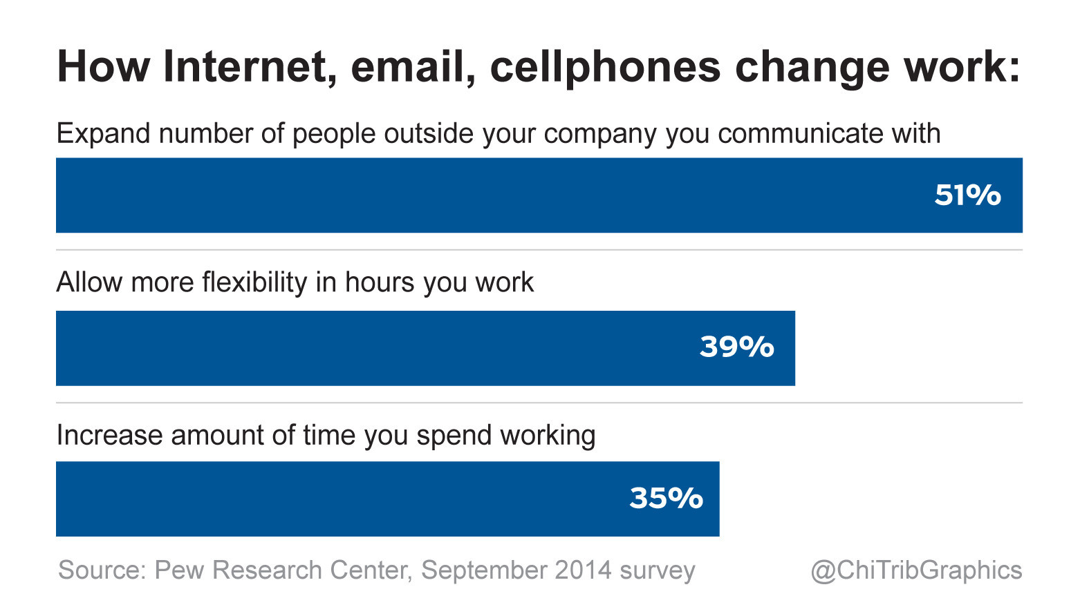 How To End An Argument Should Workers Get Overtime For Answering Emails  After Hours? Chicago