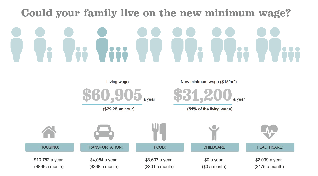 living wages essay As i reported last year, after the los angeles city council raised the minimum wage to $15 by 2020, the cost of living in la is about 40% higher than the us average, according to figures from the council for community and economic research as fivethirtyeight's casselman calculated, the nation's best.