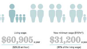Could you live on L.A.'s new minimum wage?