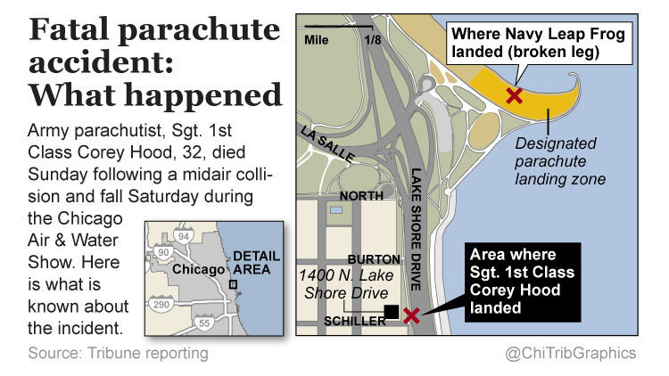 Army parachutist dies after Chicago Air Water Show accident