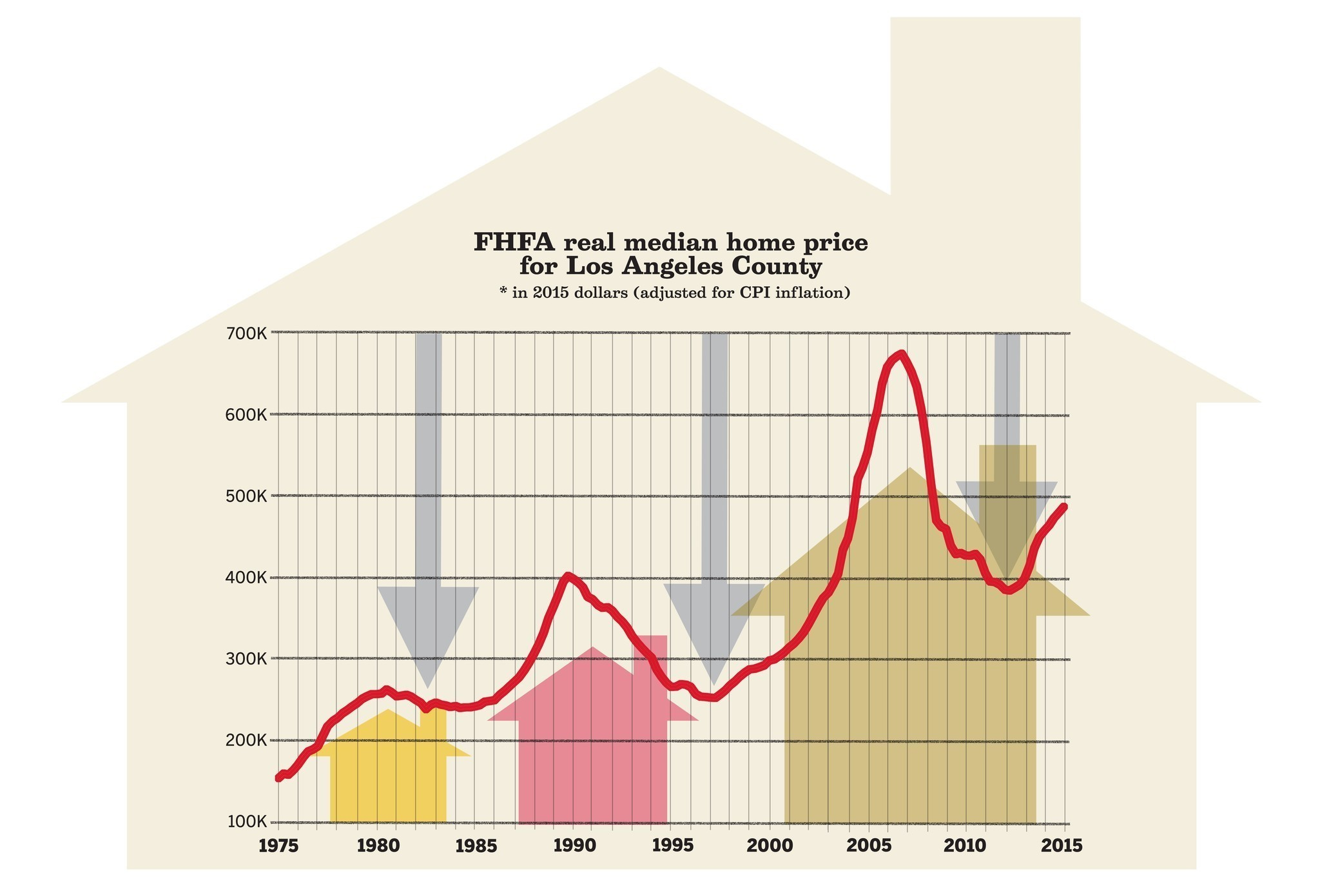 Home Prices Chart Los Angeles