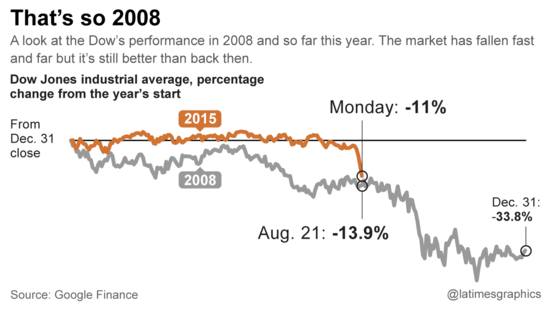 Dow performance still far from 2008 drop
