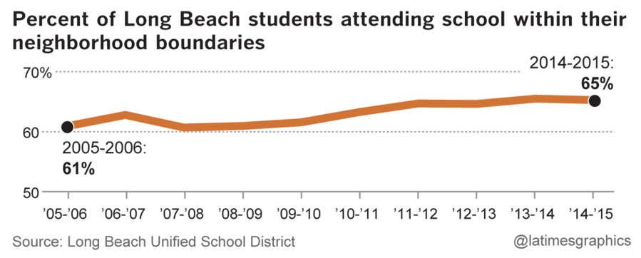 Percent of Long Beach students attending school within their neighborhood boundaries