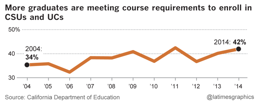 Percent of Long Beach graduates meeting course requirements to enroll in CSUs and UCs