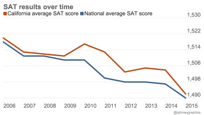 SAT results over time