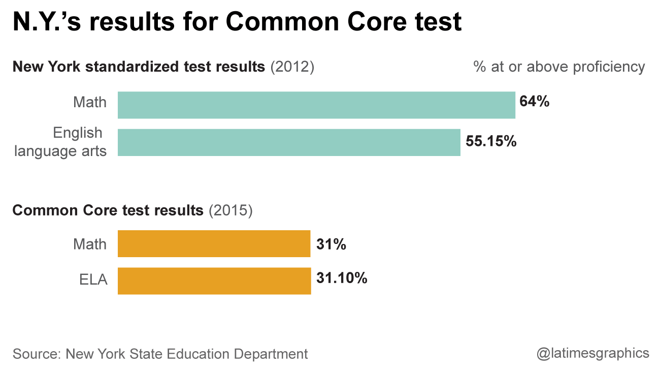 what californians can learn from other states 39 common core test results los angeles times. Black Bedroom Furniture Sets. Home Design Ideas