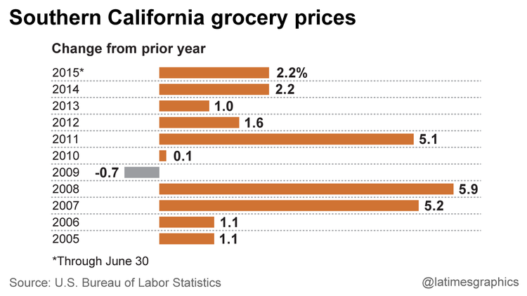 Southern California grocery prices