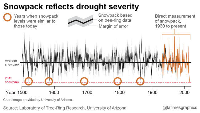Snowpack reflects drought severity