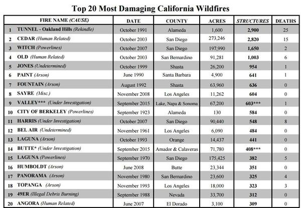 The Valley Fire is now officially the ninth most destructive wildfire in California history (Cal Fire)