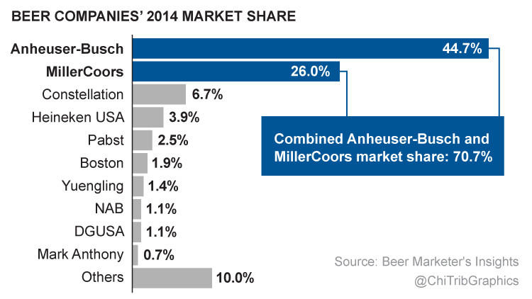 Ranking the beer companies' by 2014 market share