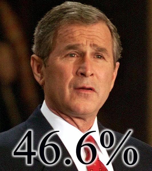 George Bush 46.6%